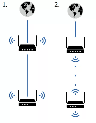 Why Would You Combine Several Routers Into One Network?