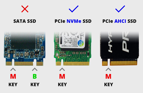 What slots are used with M.2 drives?
