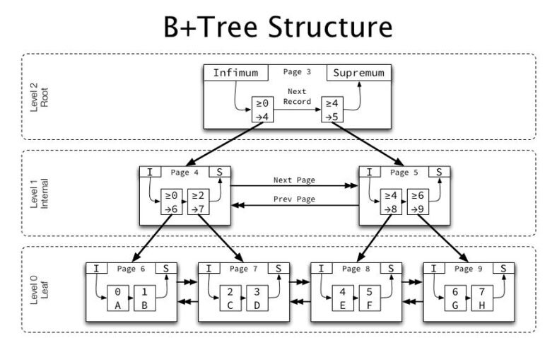 File system architecture
